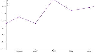 Screengrab depicting abstract portion of a line chart, with purple line against white background