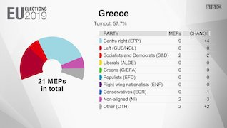 Scorecard showing the results of Greek results for the EU elections in 2019
