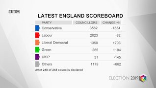 Scorecard showing the final UK results for local elections, broken down by party